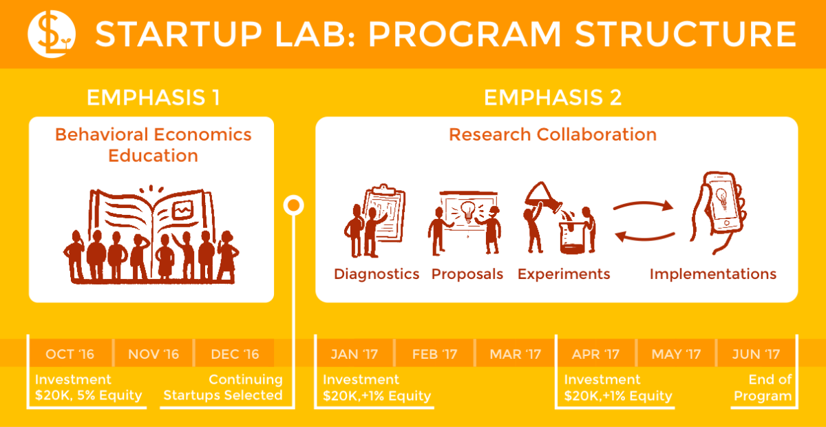 Startup Lab Program Structure