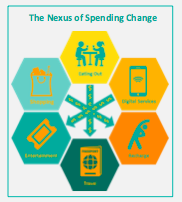 Spending money infographic | Budget menagement Center for Advanced Hindsight