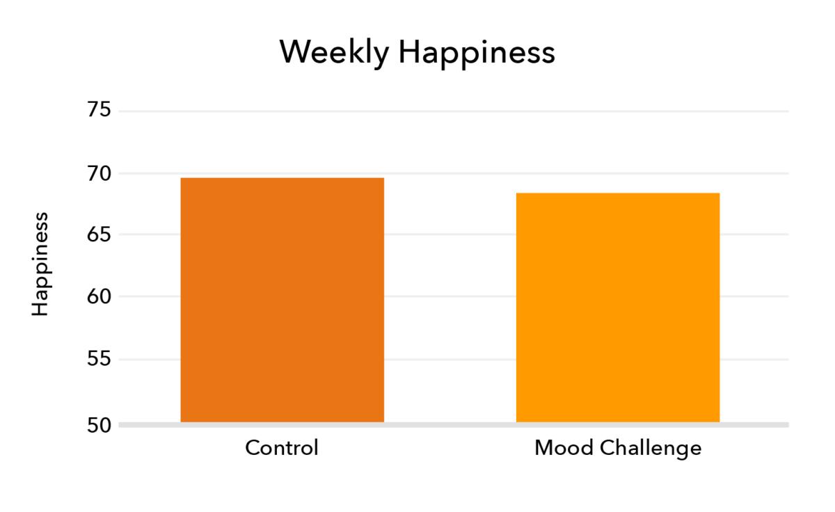 The Mood Study