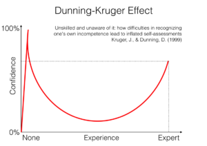Dunning-Kruger Effect in behavioral economics