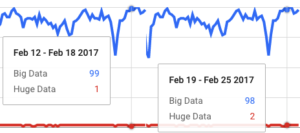 Google trend data - huge and big data