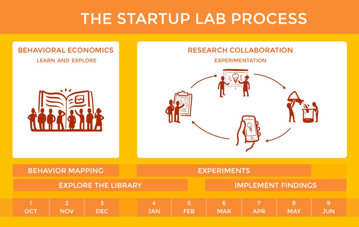 Startup lab Duke university