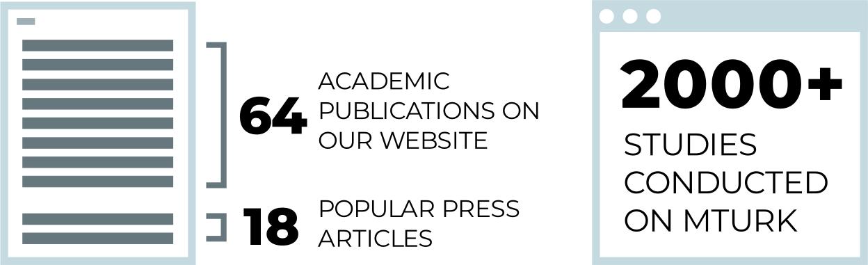 advanced hindsight academic publication statistics