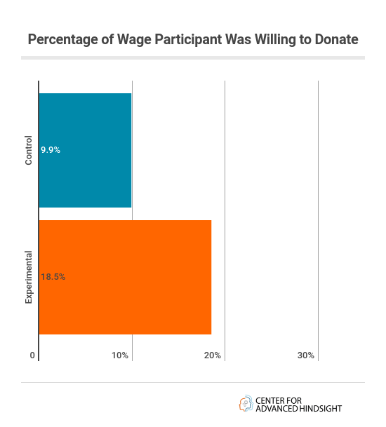 willingness to donate experiment | Common cents lab