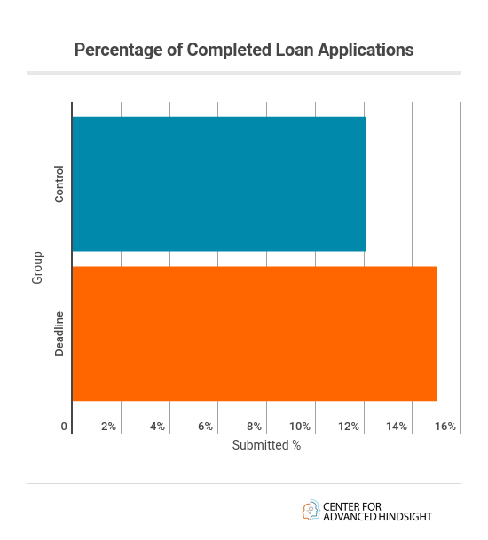 complited loan applications   Good Debt   Budget management